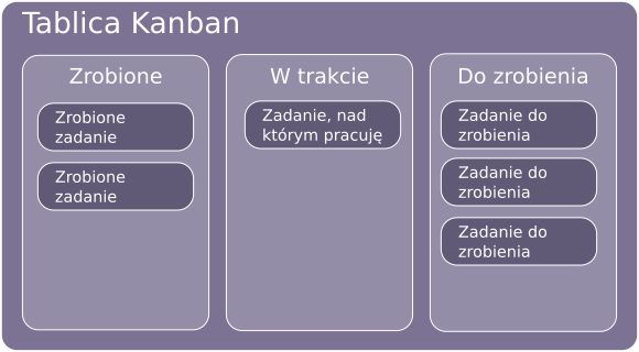 Prosta tablica kanban